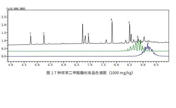 岛津Twin Line+Py-Screener系统检测电子电气产品中7种邻苯二甲酸酯.pdf